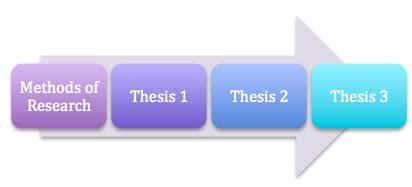 Methodology of thesis writing